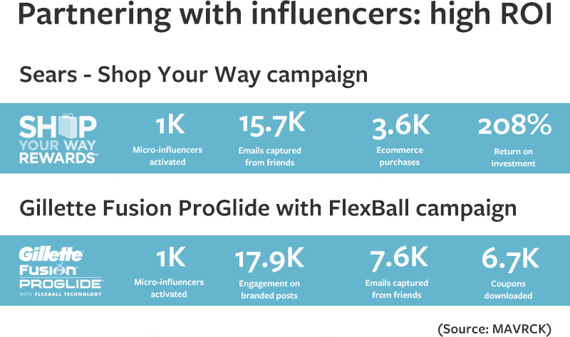 Partnering with influencers has one of the highest ROI of any marketing strategy